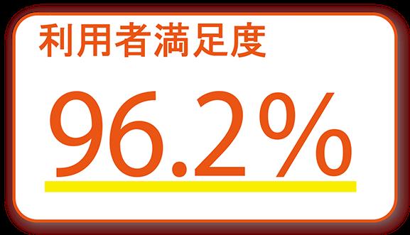 利用者満足度96.2%